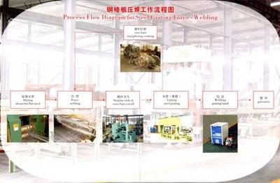 Линия по производству стальной сетки