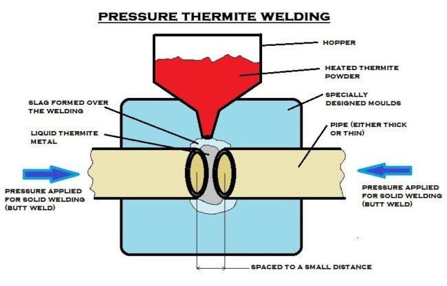 pressure_thermite_welding
