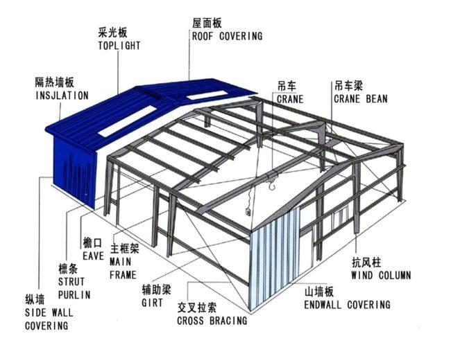 Processo de soldagem de construção em estrutura de aço com viga H